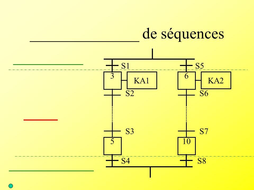 ______________ de séquences