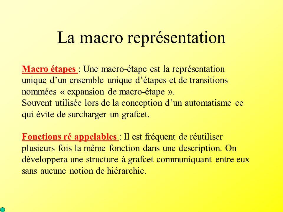 La macro représentation