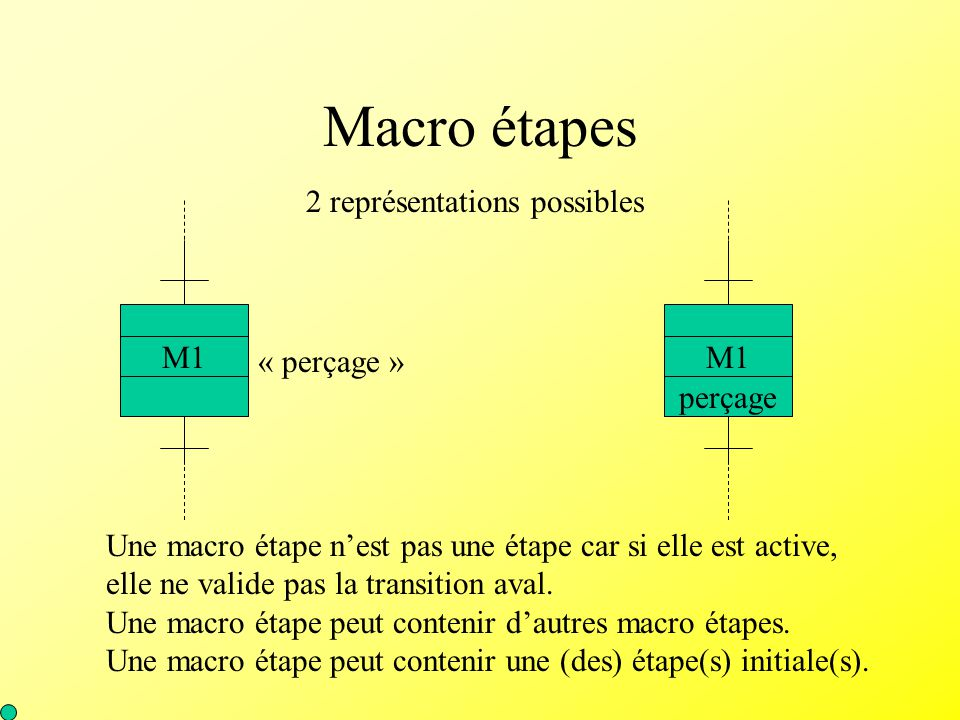 Macro étapes 2 représentations possibles M1 perçage M1 « perçage »