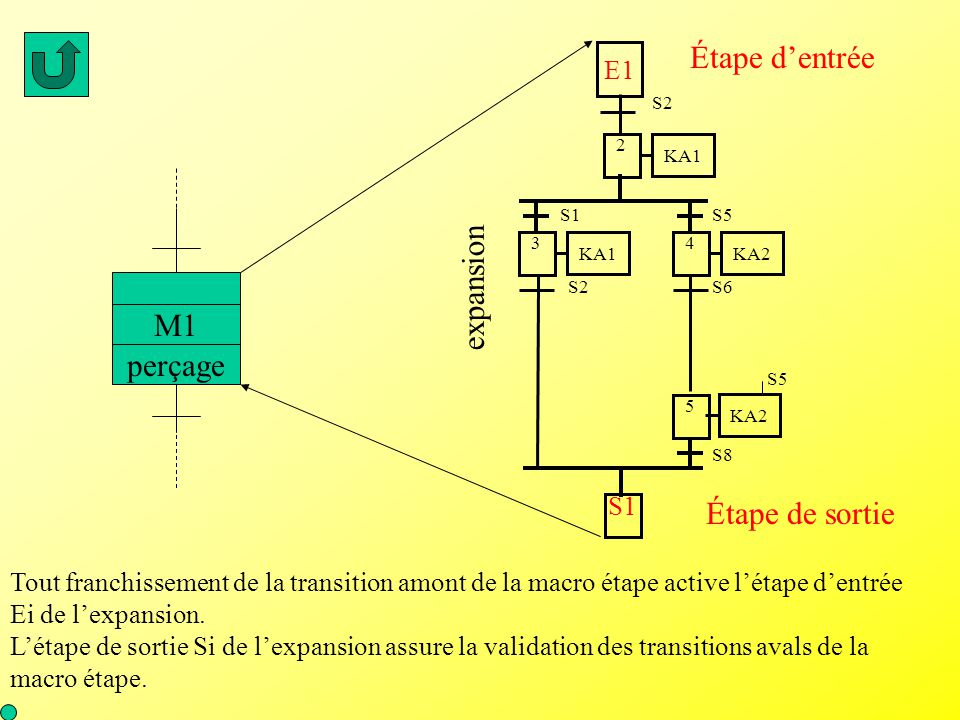 Étape d'entrée expansion M1 perçage Étape de sortie E1