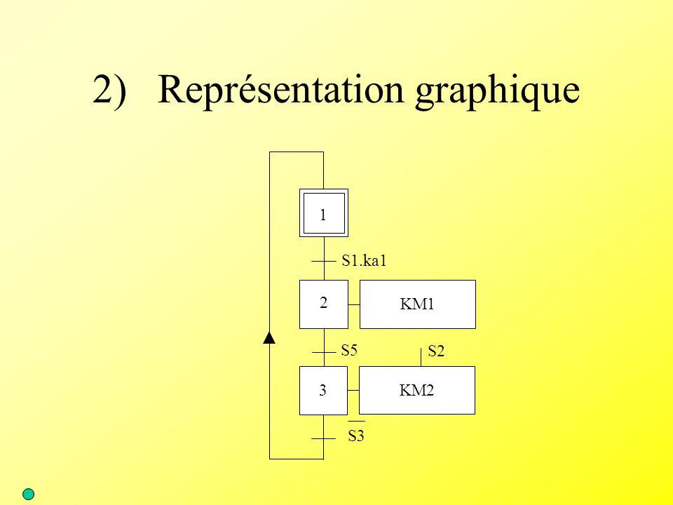 2) Représentation graphique