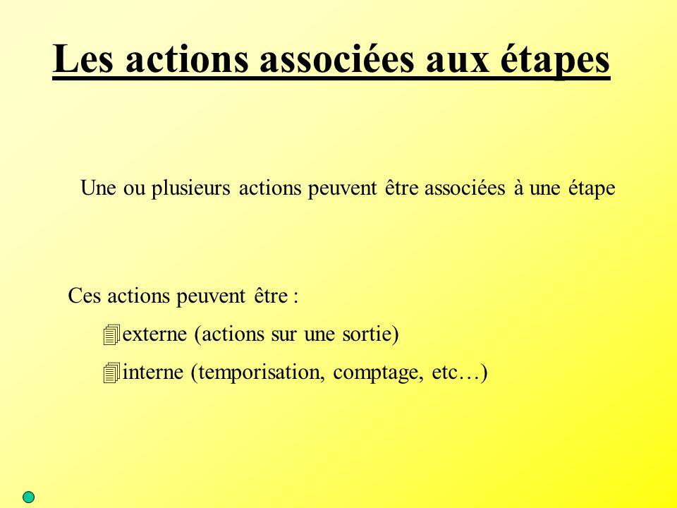 Les actions associées aux étapes