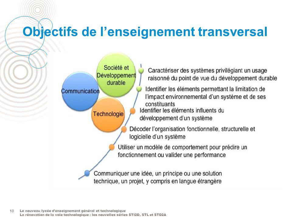 Objectifs de l'enseignement transversal