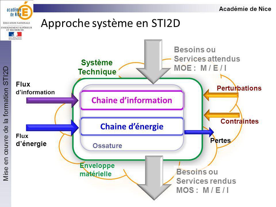 Approche système en STI2D