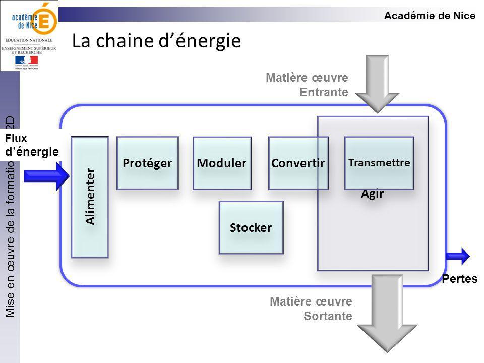 La chaine d'énergie Agir Protéger Moduler Convertir Alimenter Stocker