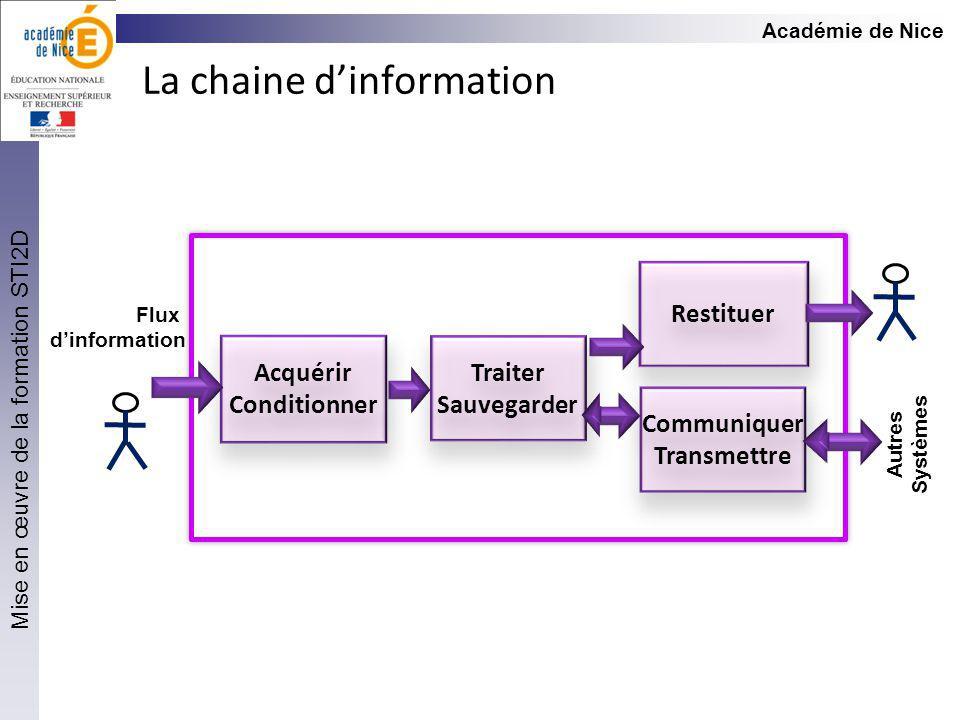 La chaine d'information
