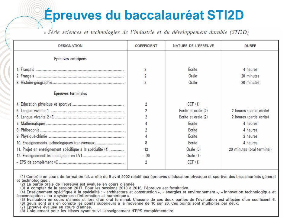 Épreuves du baccalauréat STI2D