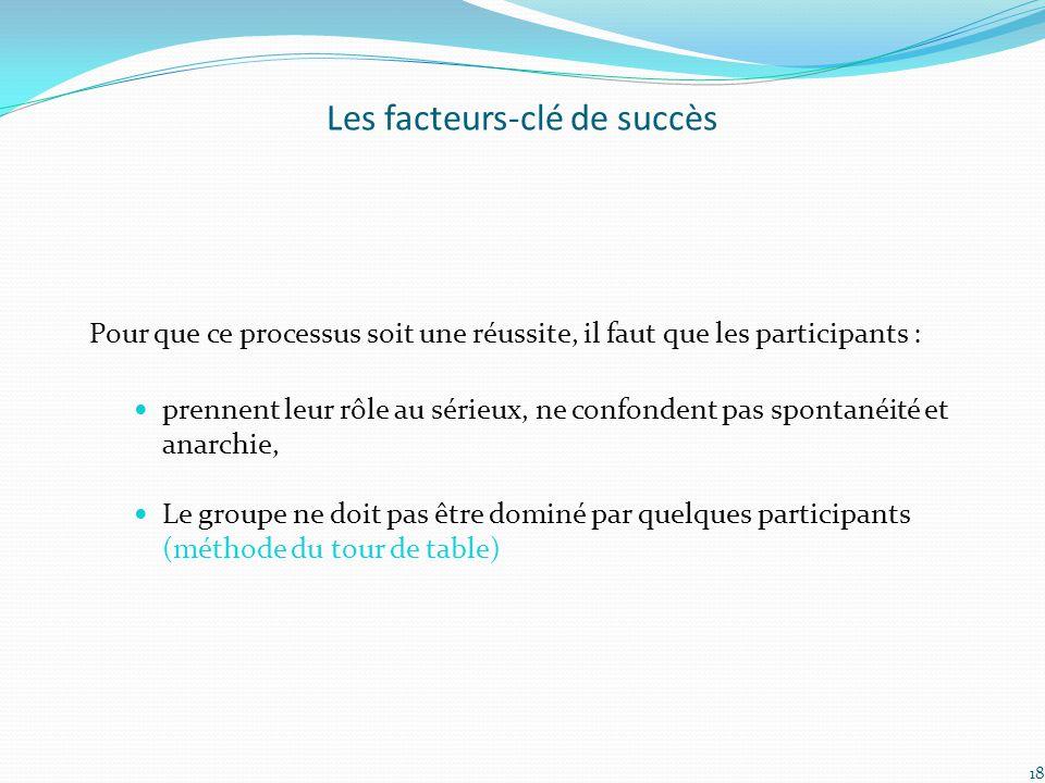 Les facteurs-clé de succès