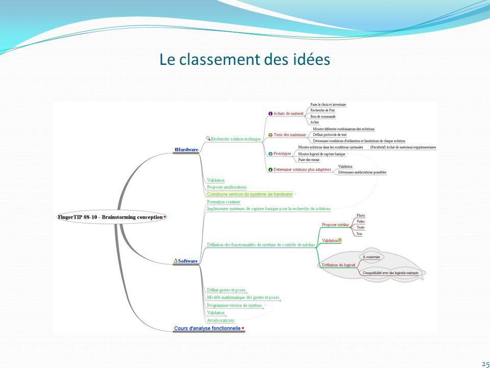 Le classement des idées