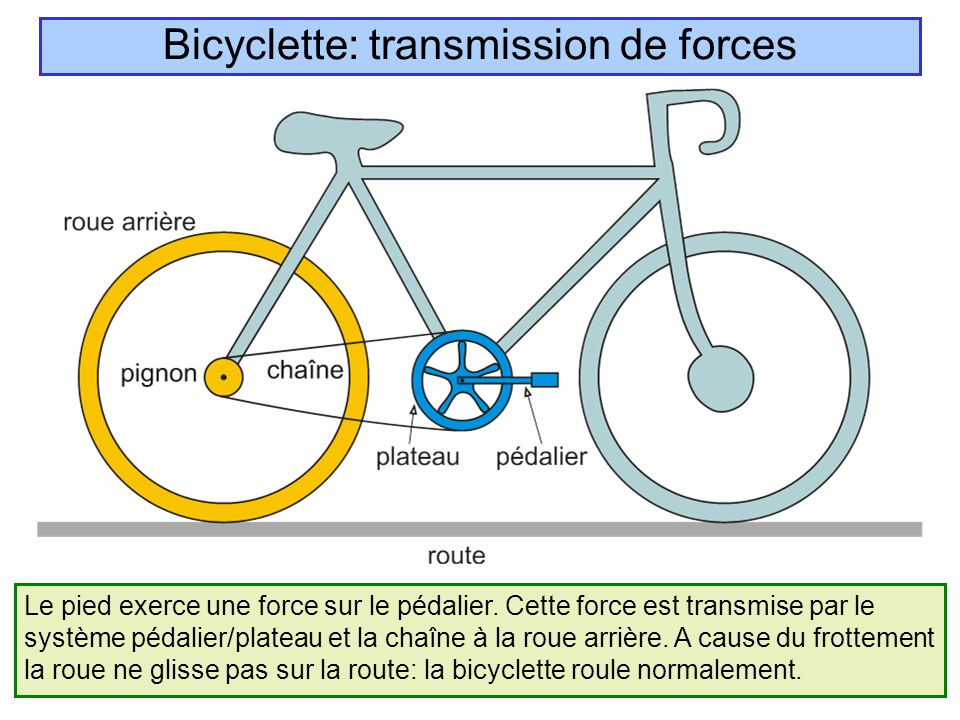 Bicyclette: transmission de forces