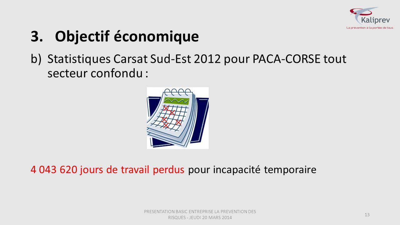 Objectif économique Statistiques Carsat Sud-Est 2012 pour PACA-CORSE tout secteur confondu :