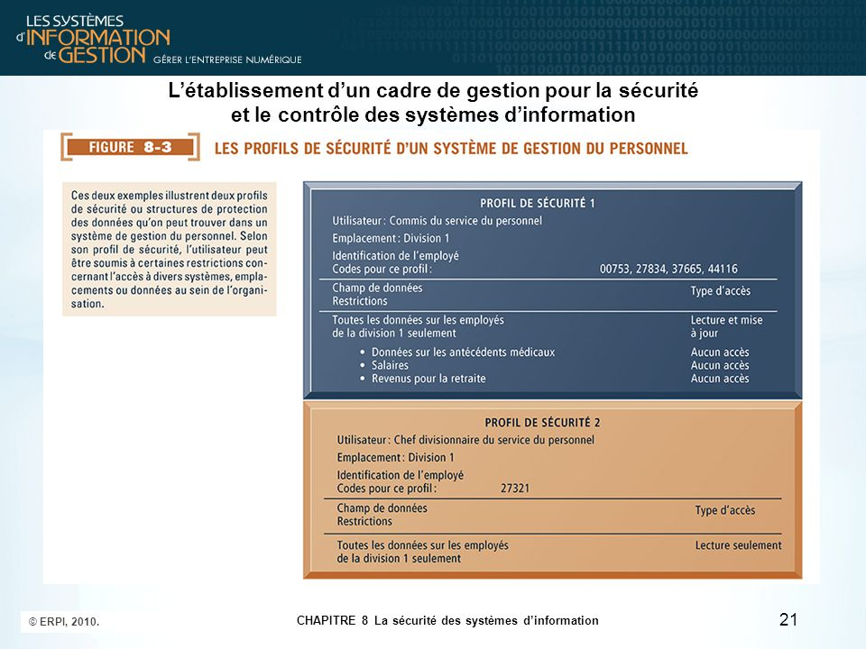 L'établissement d'un cadre de gestion pour la sécurité et le contrôle des systèmes d'information