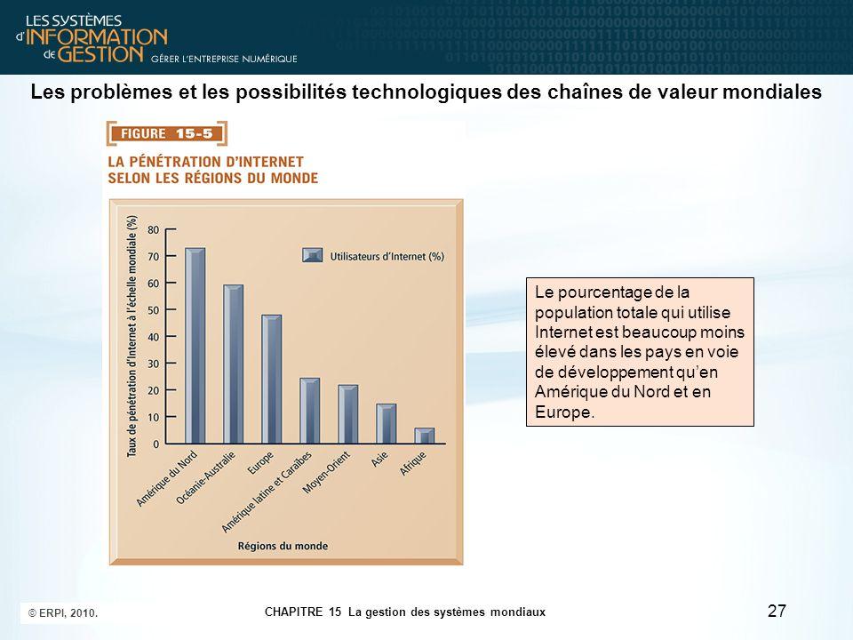 Les problèmes et les possibilités technologiques des chaînes de valeur mondiales