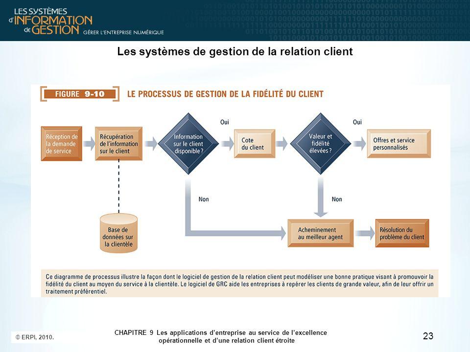 Les systèmes de gestion de la relation client