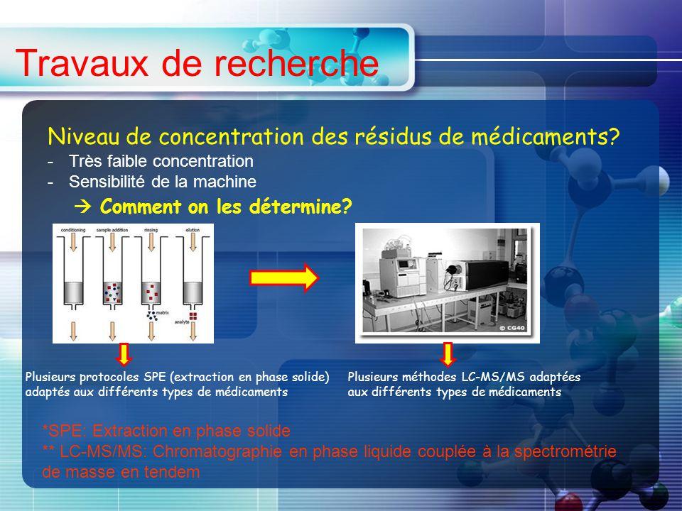 Travaux de recherche Niveau de concentration des résidus de médicaments Très faible concentration.
