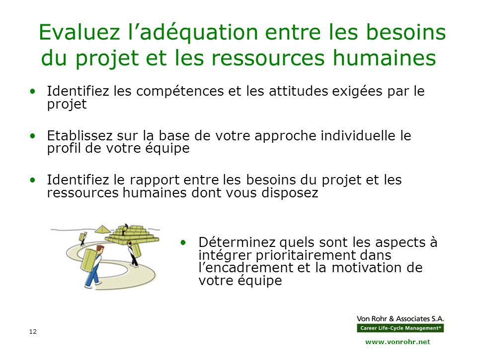 Evaluez l'adéquation entre les besoins du projet et les ressources humaines
