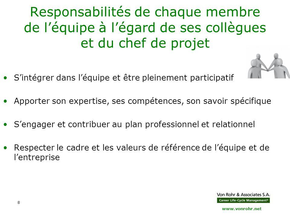 Responsabilités de chaque membre de l'équipe à l'égard de ses collègues et du chef de projet