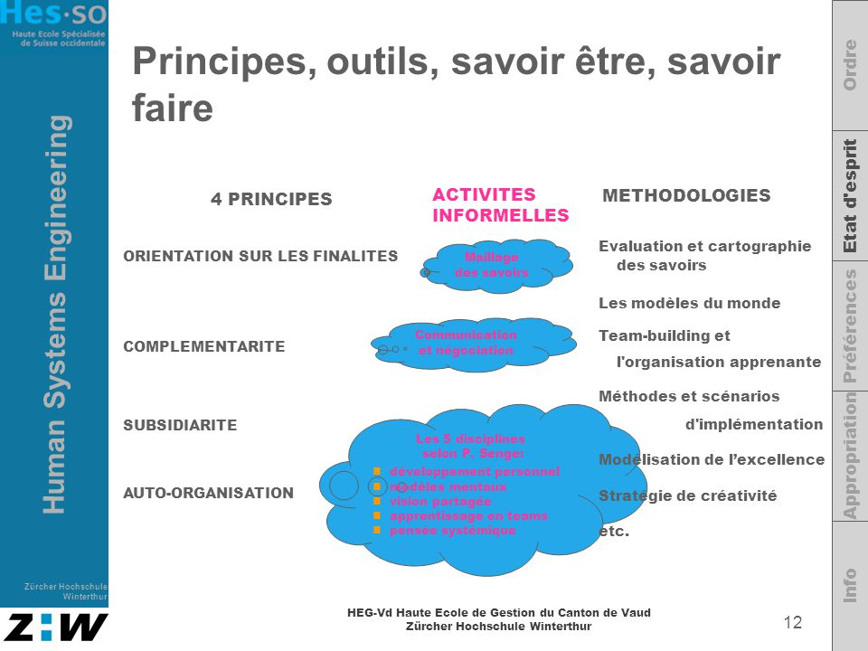 Principes, outils, savoir être, savoir faire
