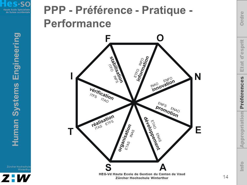 PPP - Préférence - Pratique - Performance