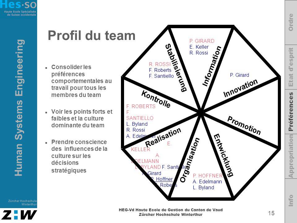 Profil du team Ordre Etat d esprit