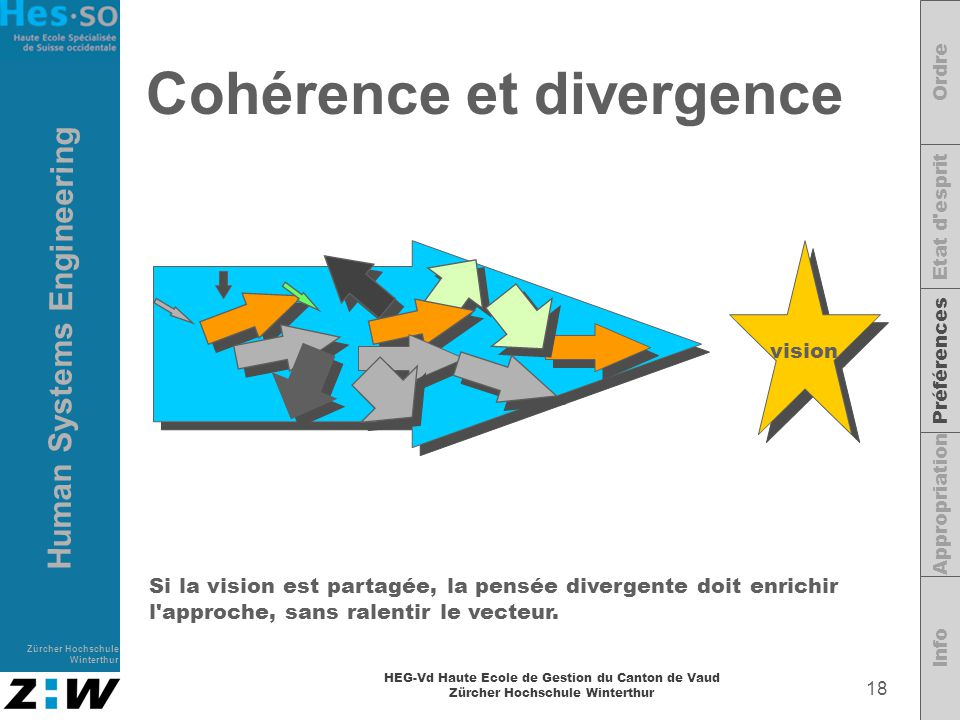 Cohérence et divergence