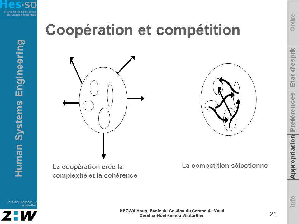 Coopération et compétition