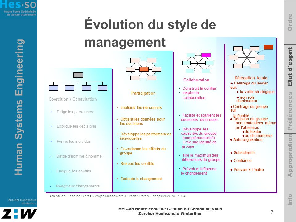 Évolution du style de management