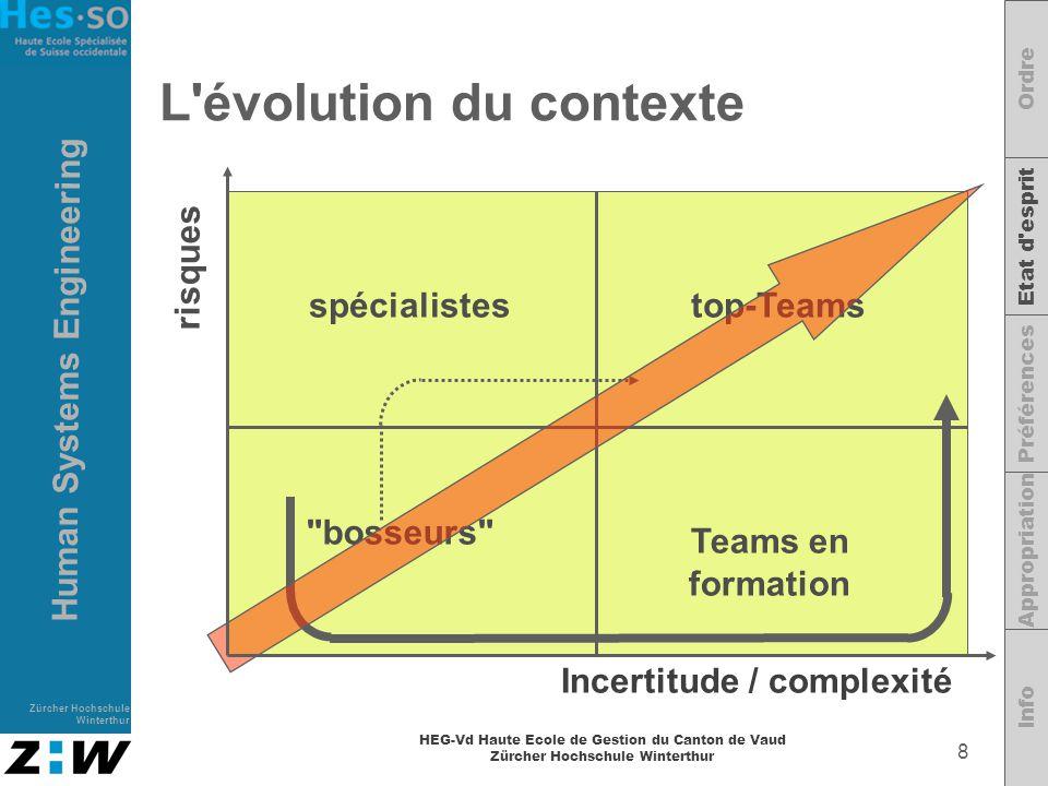 L évolution du contexte