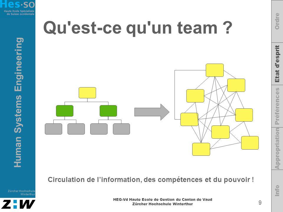 Ordre Etat d esprit. Préférences. Appropriation. Info. Qu est-ce qu un team Circulation de l'information, des compétences et du pouvoir !