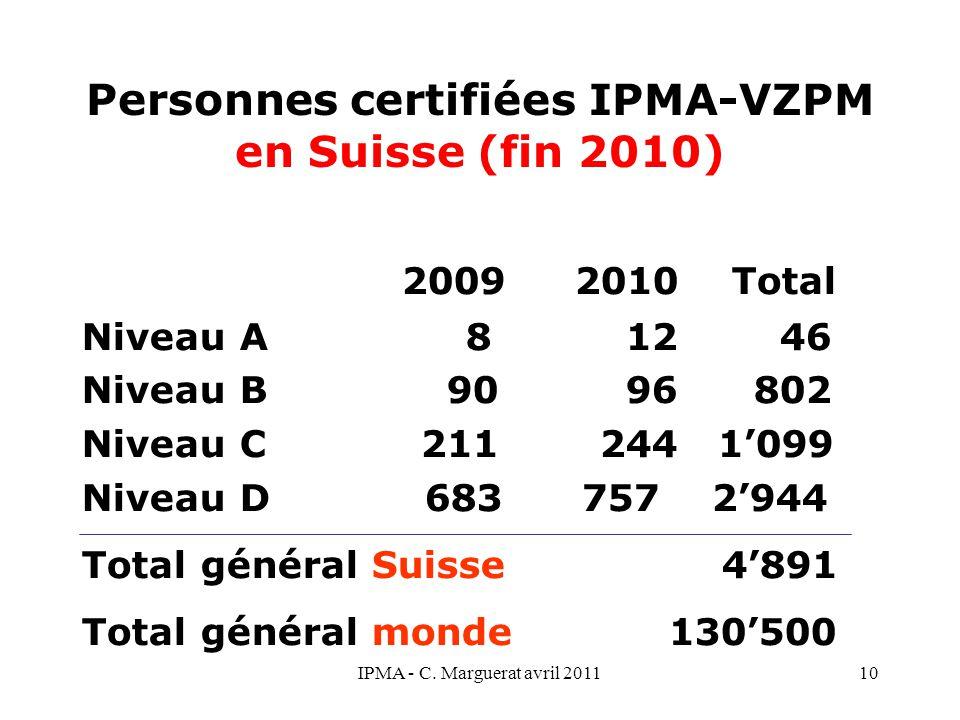 Personnes certifiées IPMA-VZPM en Suisse (fin 2010)
