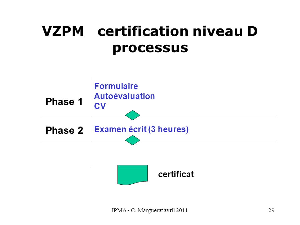 VZPM certification niveau D processus