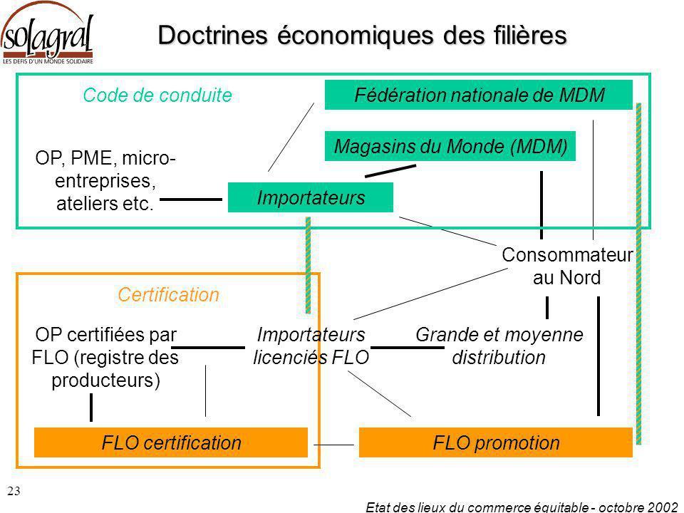 Doctrines économiques des filières