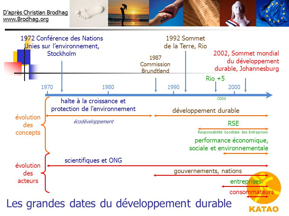 Les grandes dates du développement durable