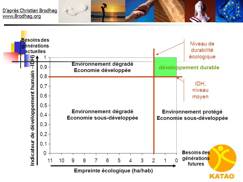 Empreinte écologique (ha/hab) Indicateur de développement humain –IDH)
