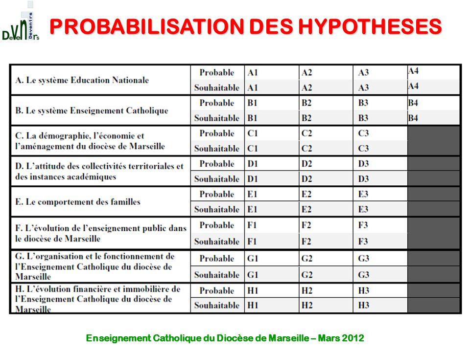 PROBABILISATION DES HYPOTHESES