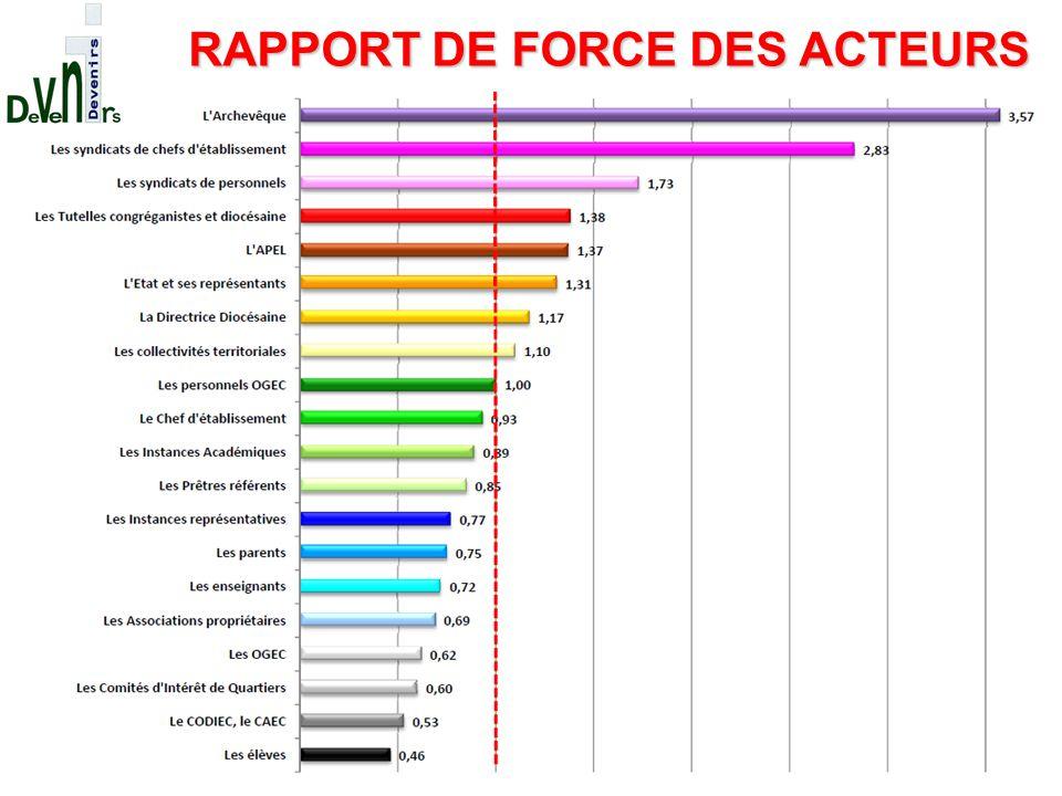 RAPPORT DE FORCE DES ACTEURS