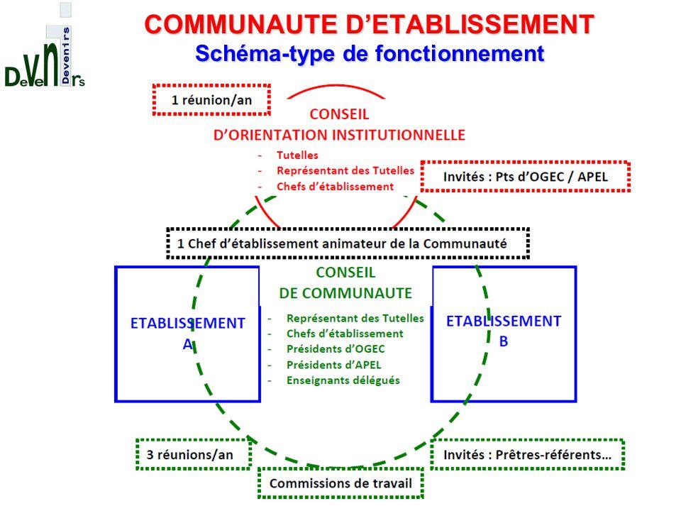 COMMUNAUTE D'ETABLISSEMENT Schéma-type de fonctionnement