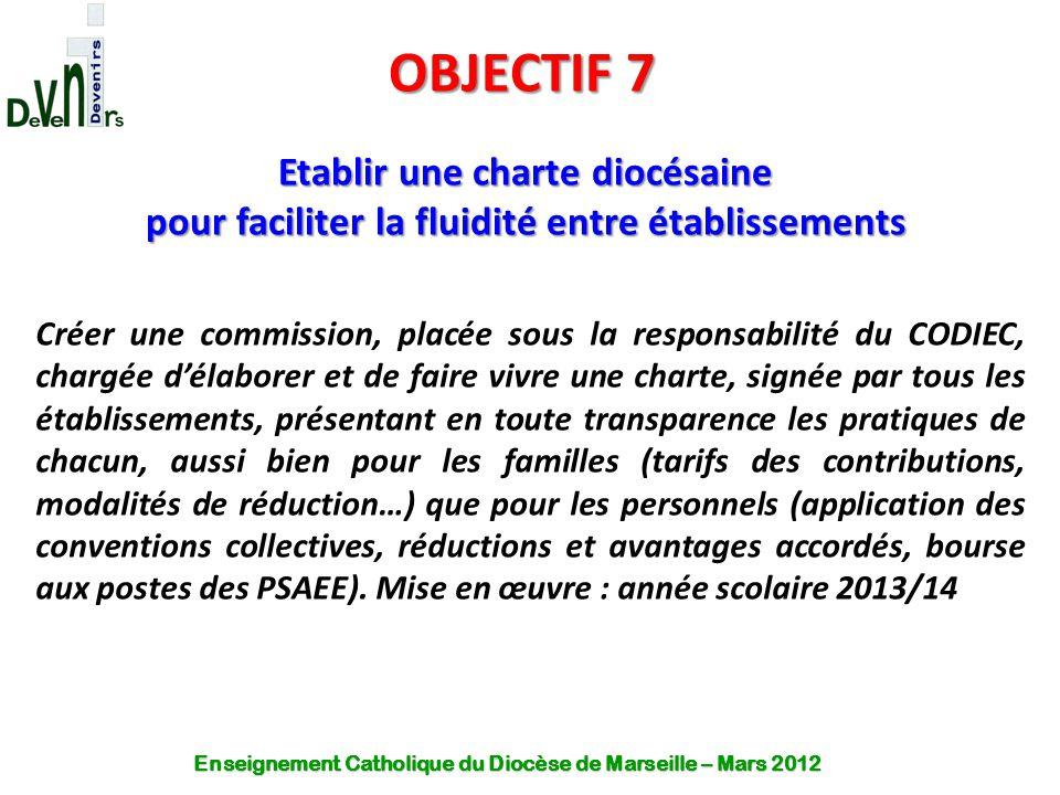 OBJECTIF 7 Etablir une charte diocésaine