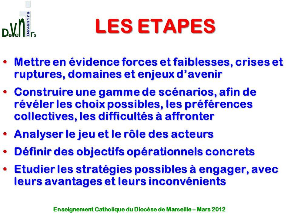 LES ETAPES Mettre en évidence forces et faiblesses, crises et ruptures, domaines et enjeux d'avenir.