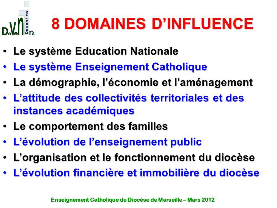 8 DOMAINES D'INFLUENCE Le système Education Nationale