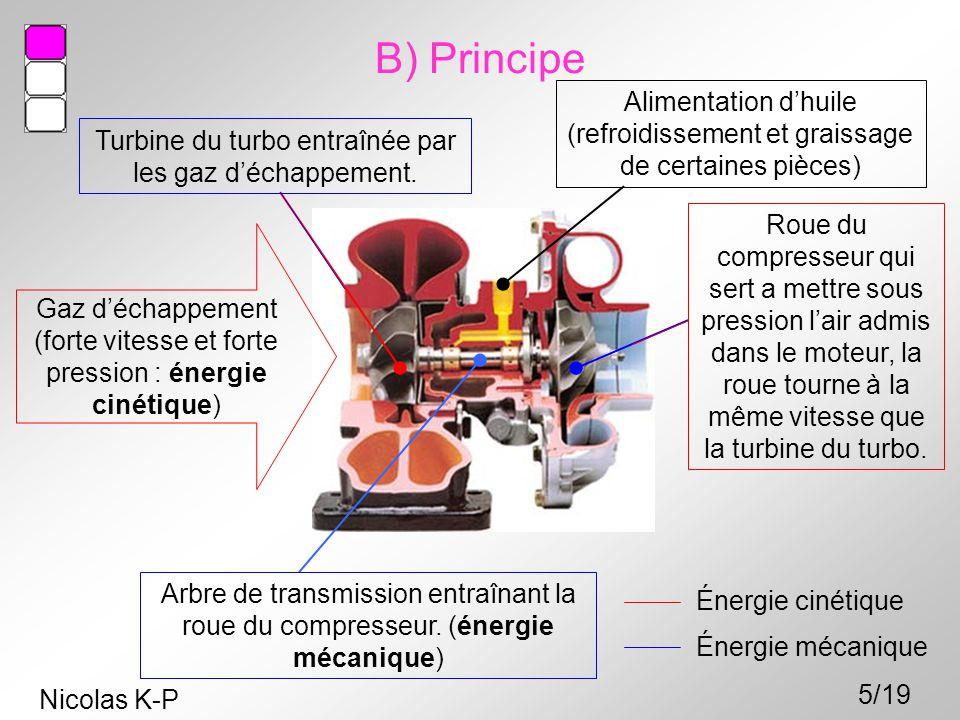 B) Principe Alimentation d'huile (refroidissement et graissage de certaines pièces) Turbine du turbo entraînée par les gaz d'échappement.