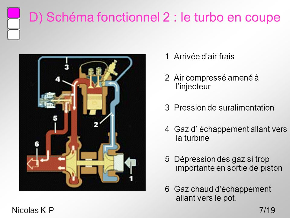 D) Schéma fonctionnel 2 : le turbo en coupe