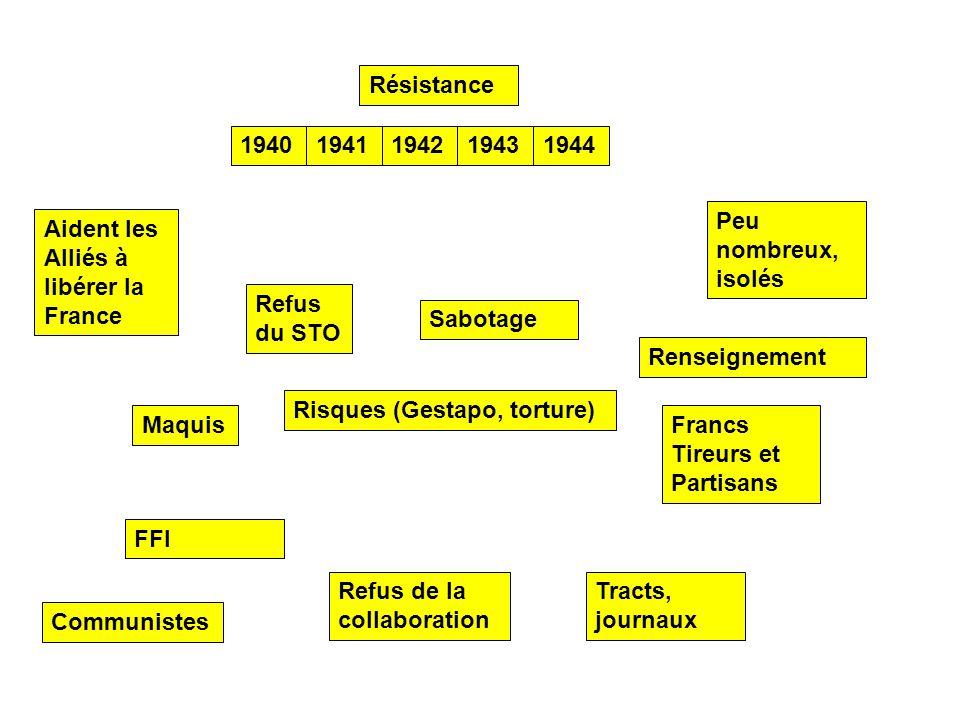 Résistance 1940. 1941. 1942. 1943. 1944. Peu nombreux, isolés. Aident les Alliés à libérer la France.