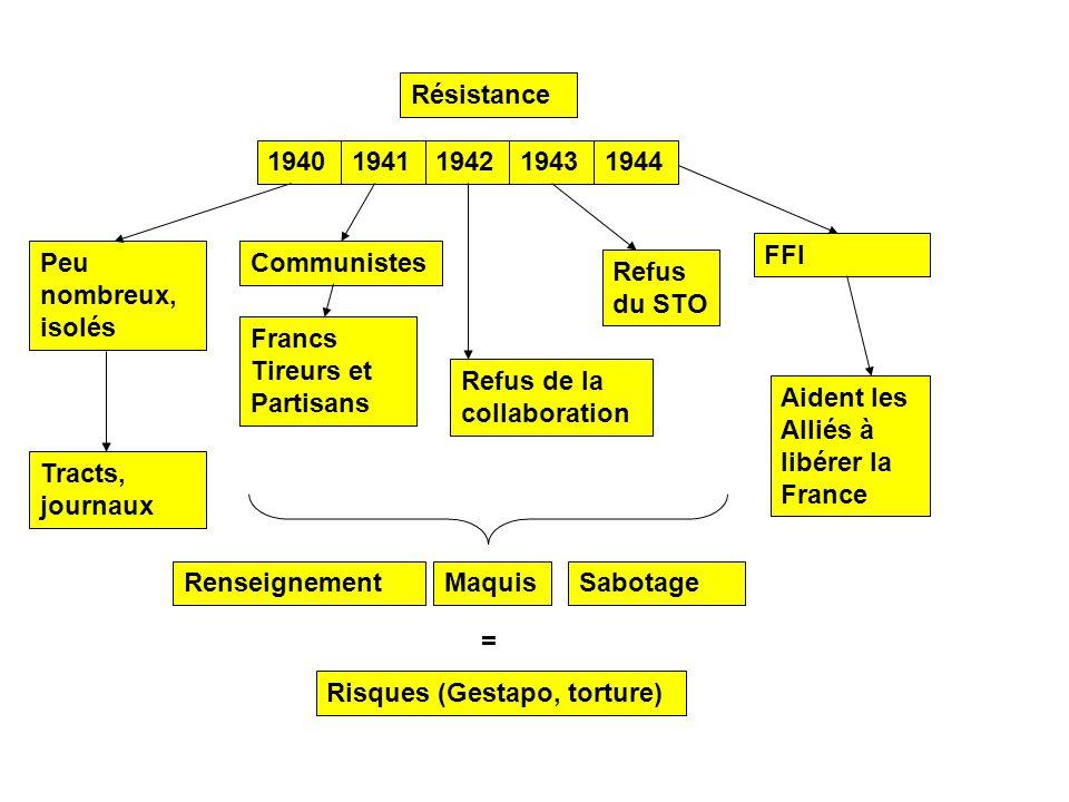 Résistance 1940. 1941. 1942. 1943. 1944. FFI. Peu nombreux, isolés. Communistes. Refus du STO.