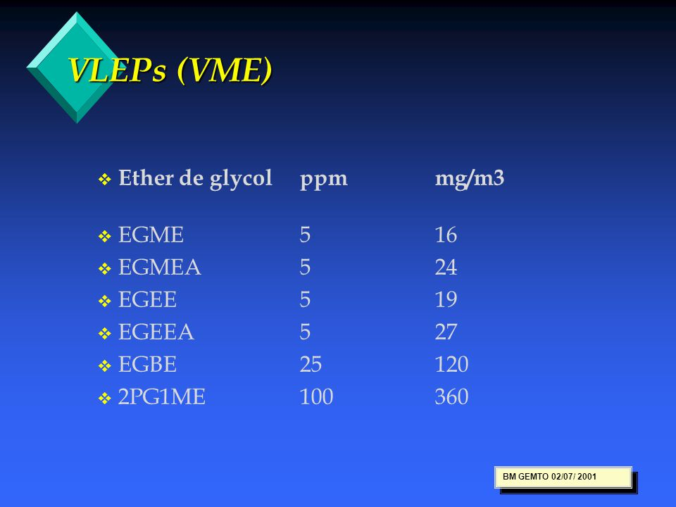 VLEPs (VME) Ether de glycol ppm mg/m3 EGME 5 16 EGMEA 5 24 EGEE 5 19