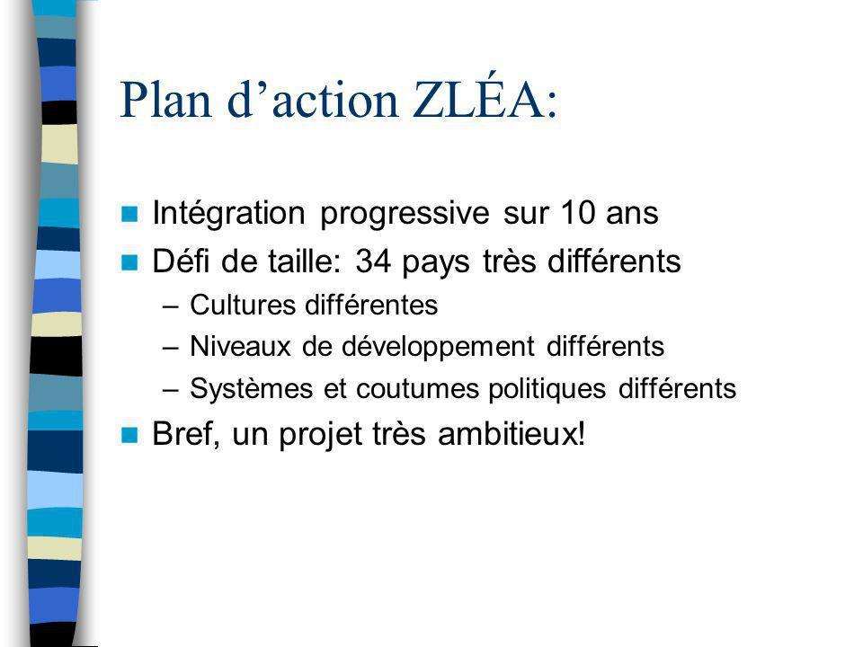 Plan d'action ZLÉA: Intégration progressive sur 10 ans