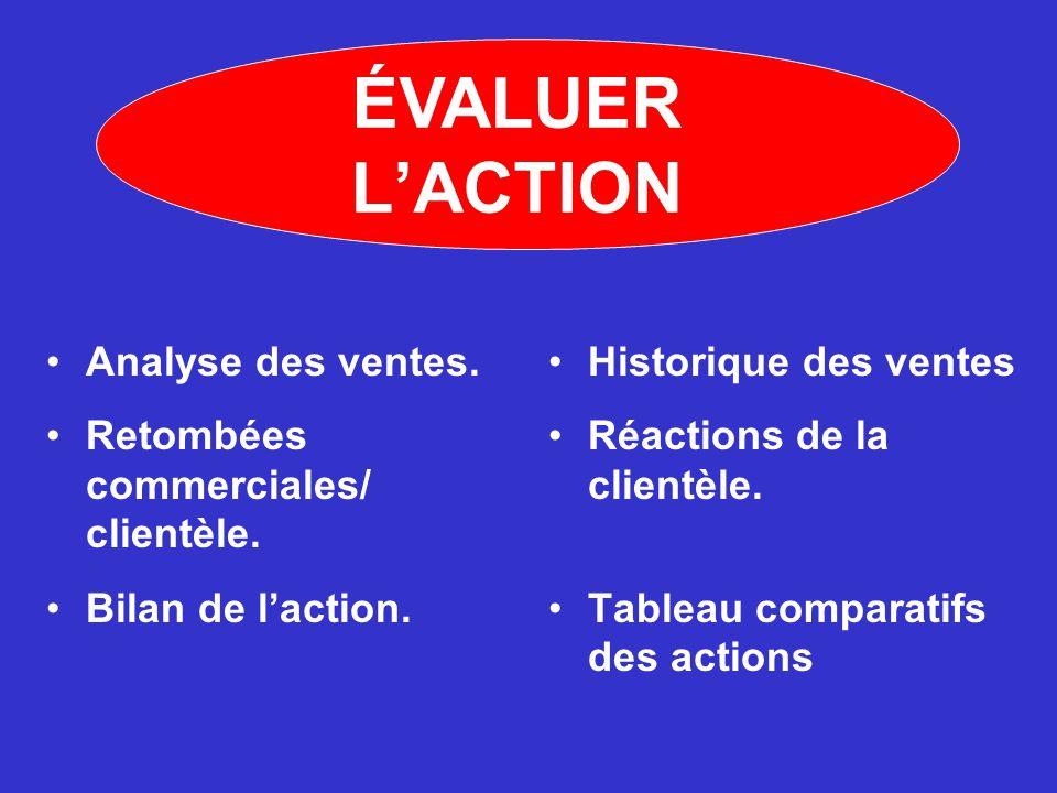 ÉVALUER L'ACTION Analyse des ventes.