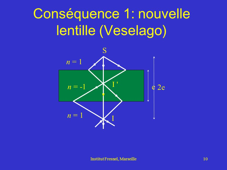 Conséquence 1: nouvelle lentille (Veselago)