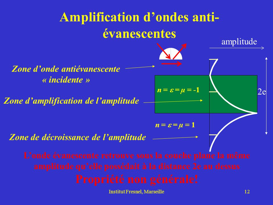 Amplification d'ondes anti-évanescentes