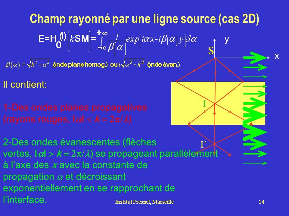 s Champ rayonné par une ligne source (cas 2D) y x Il contient: